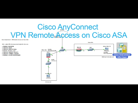cisco anyconnect download thm