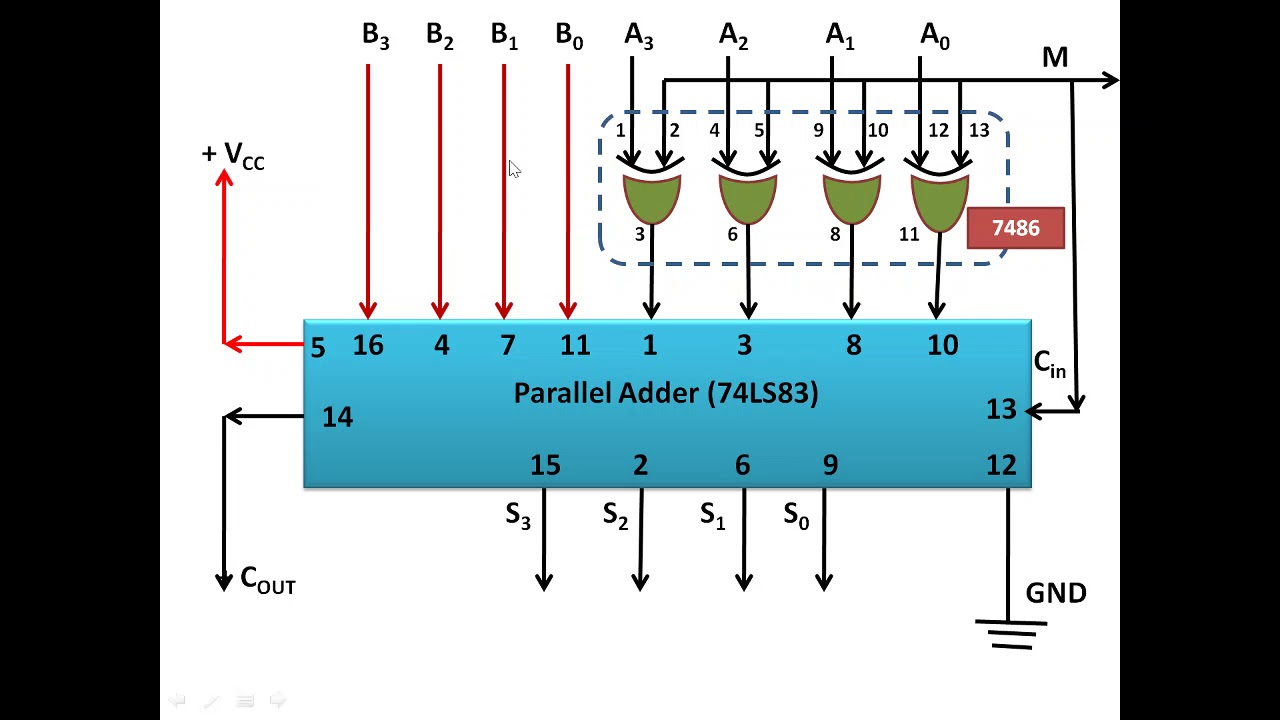 2s Complement Adder Subtractor Youtube Full A Logic Circuit Which Is Used For Subtracting Three