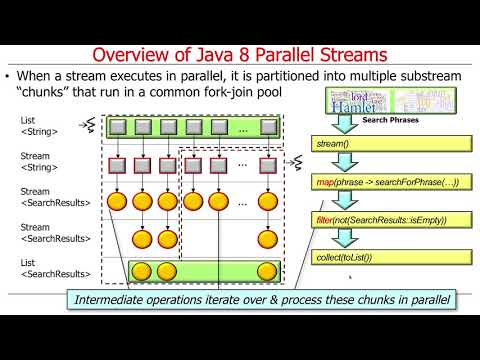 Overview Of Java 8 Parallel Streams (Part 1)
