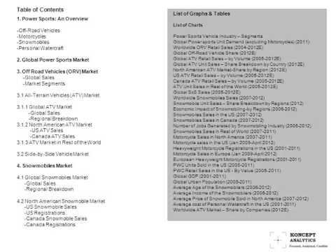 Global Power Sports Market: 2012 Edition- Koncept Analytics
