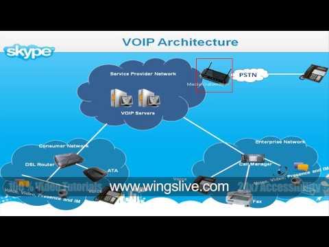 VOIP Architecture