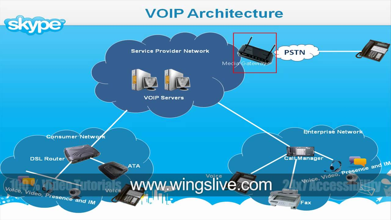 Voip Architecture Diagram Gallery - How To Guide And Refrence