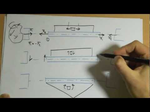 Cálculo de estructuras metálicas. Método de los nudos. Parte 1. Criterio de signos