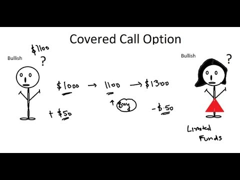 Covered Call Option for Dummies!