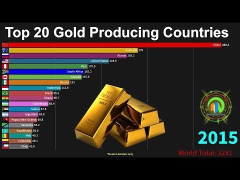 Top 20 Gold Producing Countries 1900 to 2018