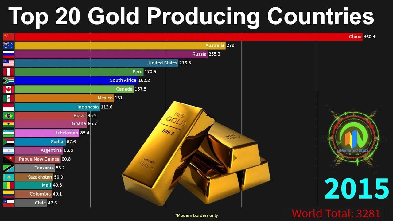 Top 20 Gold Mining Countries - 1900-2018