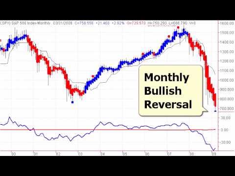 Stock Market Timing Television - Major Market Bottom Forming