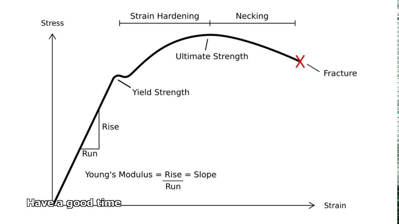 Stress Strain Diagram For Steel 7mgte Wiring Harness Tensile Strength Of Youtube