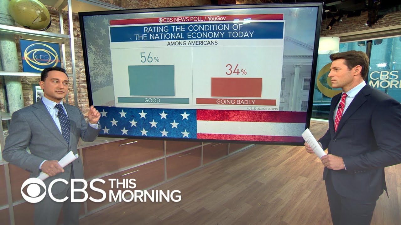 New CBS News poll shows 35% of Americans are pessimistic about economy