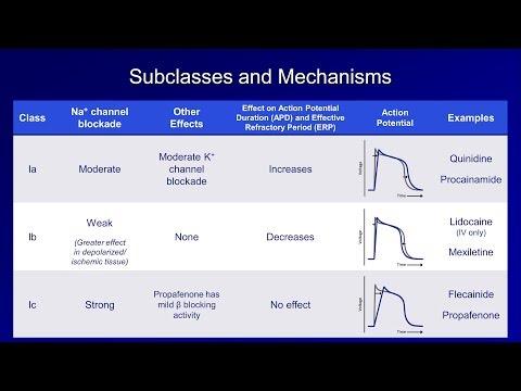 Antiarrhythmics (Lesson 2 - Sodium Channel Blockers)