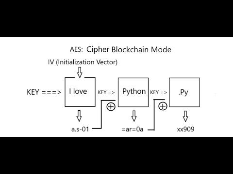 AES cryptography implementation with Python   Complete