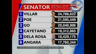 BT: Latest partial and unofficial tally for senatorial election