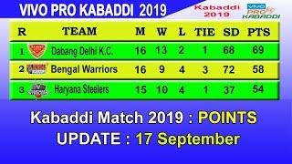 Pro Kabaddi 2019 Point Table today 17 September || PKL 2019 Points Table