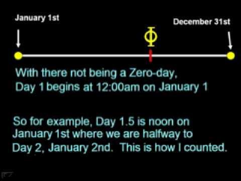 Fibonacci Sequence and the Golden Ratio share a connection to Gregorian Calendar