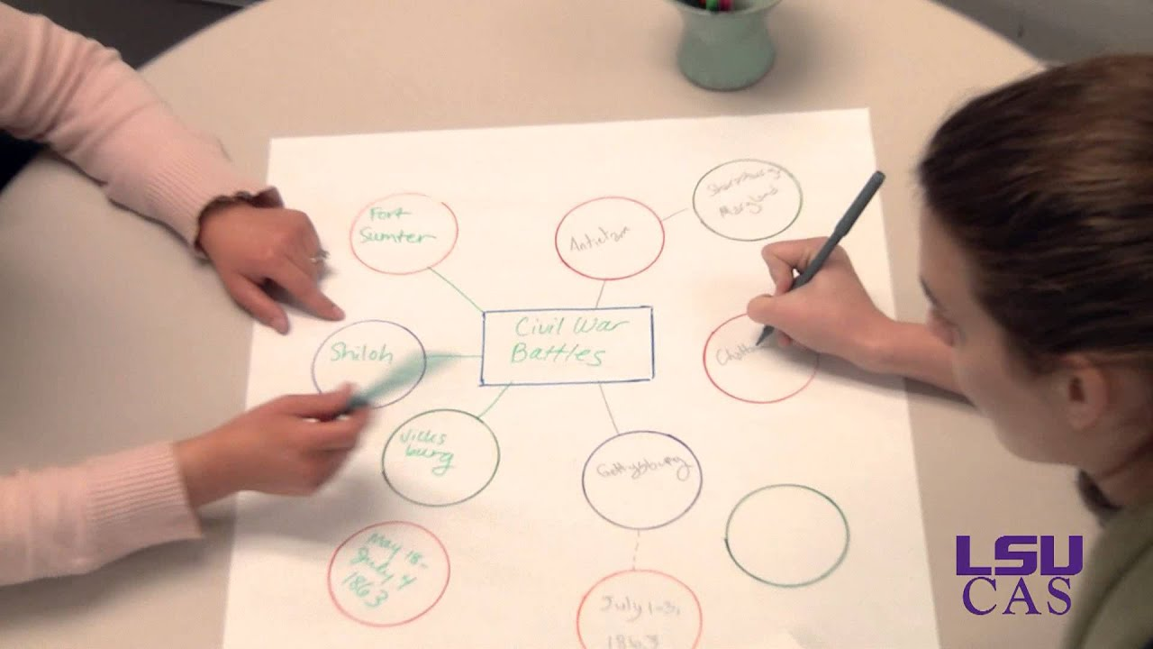 Concept Mapping Star Or Spider Maps Youtube Diagrams Are Useful For Basic Brainstorming About A Topic