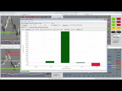 Day Trading – $1600 in 2 hrs, DST Live Training Room, FOMC