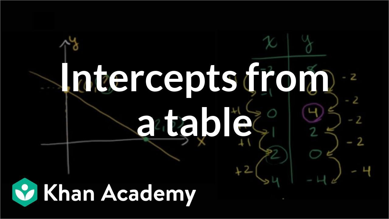 Intercepts from a table (video) | Khan Academy