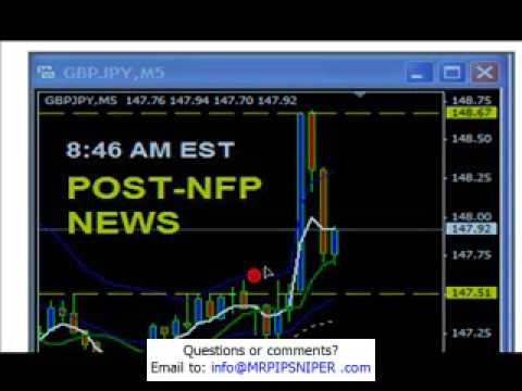 How to trade the non farm payroll NFP news report?