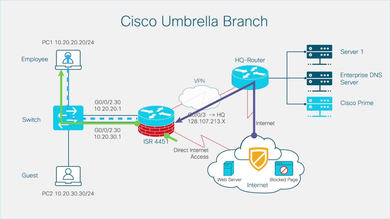 Enabling Umbrella Branch on Cisco 4000 Series ISRs