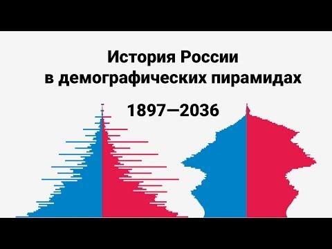 История России в