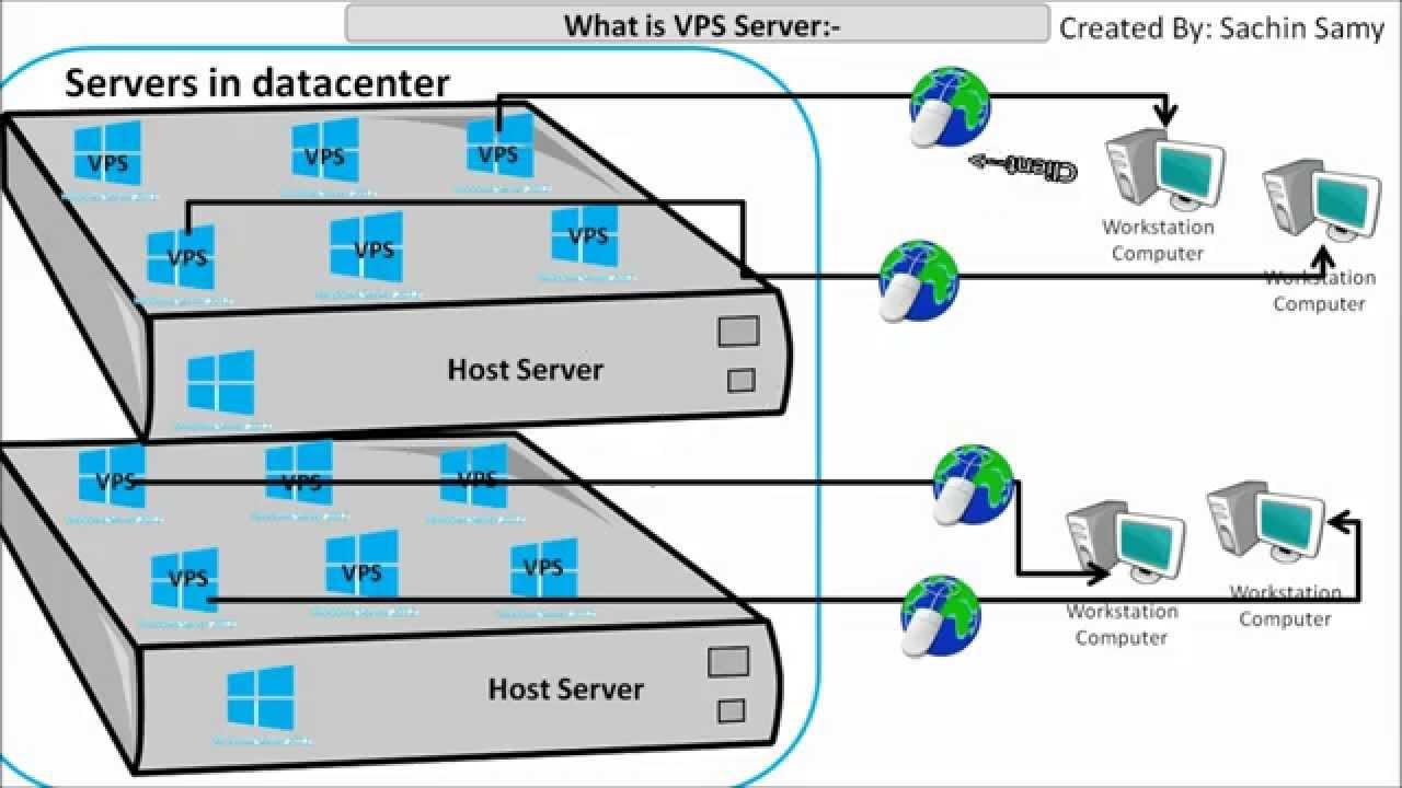 Vps Server Mieten