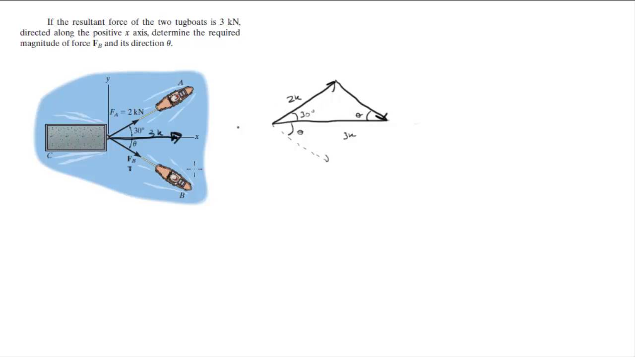 Find The Resultant Force Of The Two Tug Boats Youtube