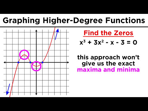 Graphing Higher-Degree Polynomials: The Leading Coefficient Test and Finding Zeros