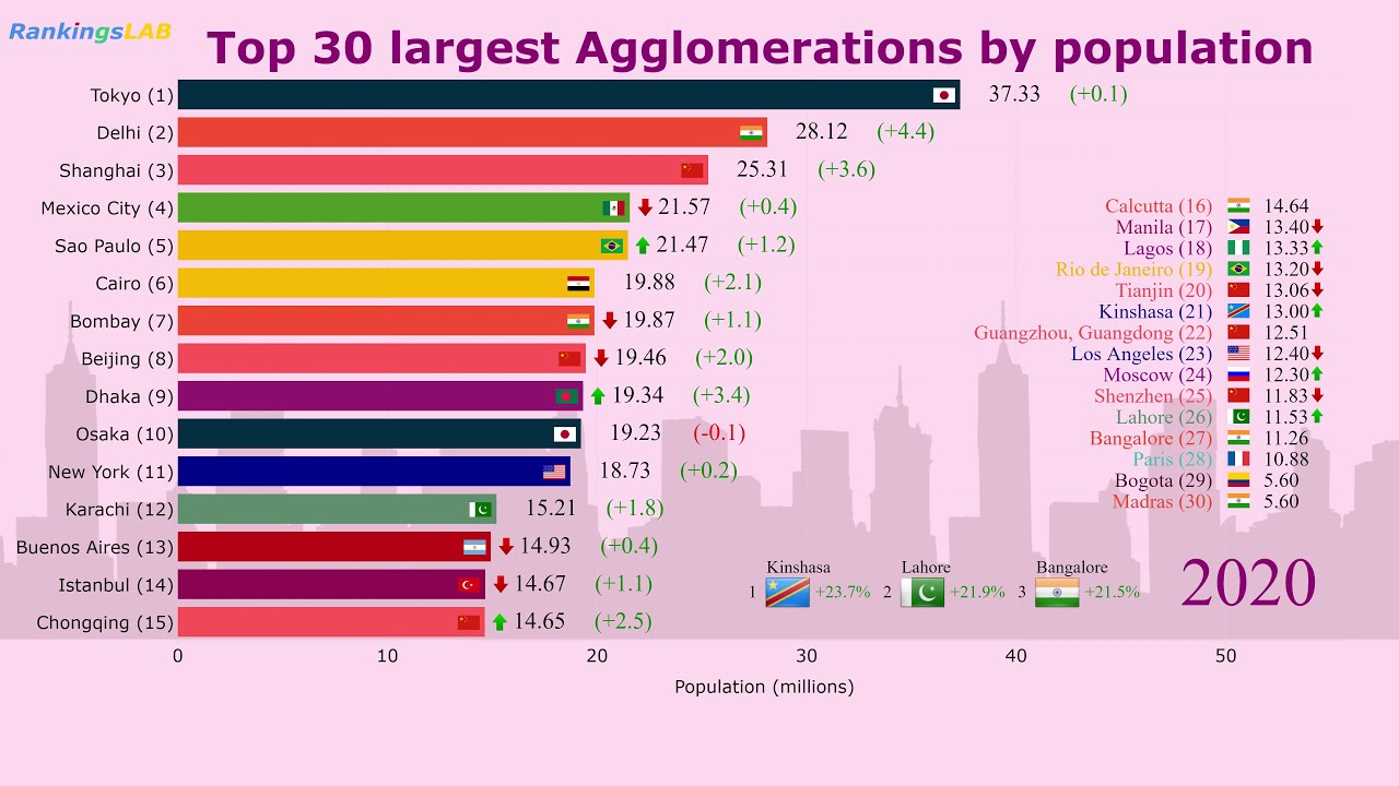 Top 30 Largest Cities, Agglomerations by Population (1950 ...