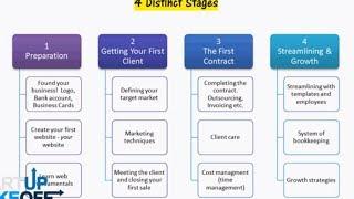 Crash Course: Start A Successful Local Web Design Business in 2014