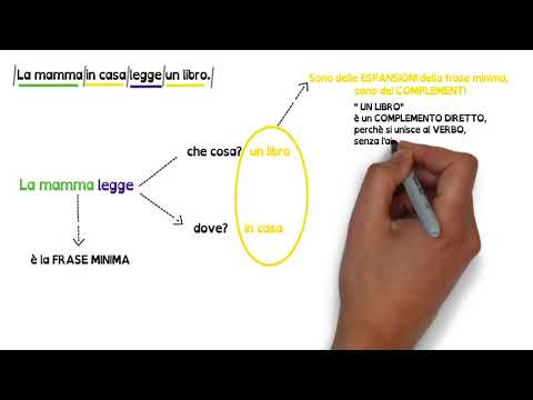 I SINTAGMI e l'ANALISI LOGICA #MaestraSelene. Video con AUDIO SPIEGAZIONEиз YouTube · Длительность: 5 мин41 с