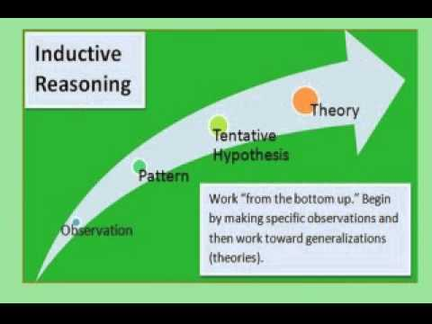 Inductive and Deductive Reasoning - YouTube