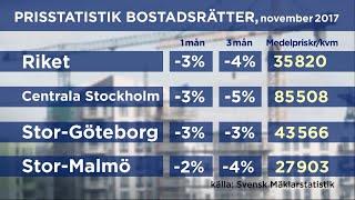 Prisras på bostäder påverkar även handeln - Nyheterna (TV4)