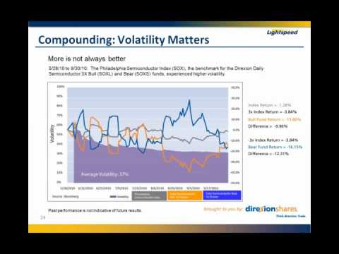Lightspeed Webinar 5/4/11_Rules of Engagement for Leveraged and Inverse ETFs