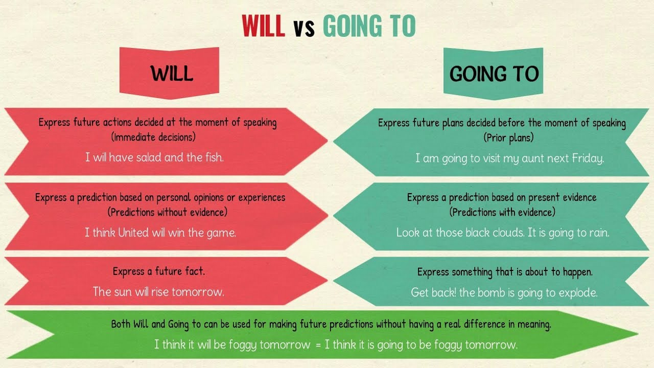 Will Vs Going To The Difference Between And Future Tense In English Grammar