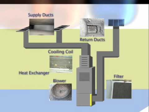 Keeping Air Duct Systems Clean Youtube