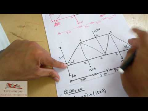 Truss | Method of Section Explained with Example 1 | Engineering Mechanics