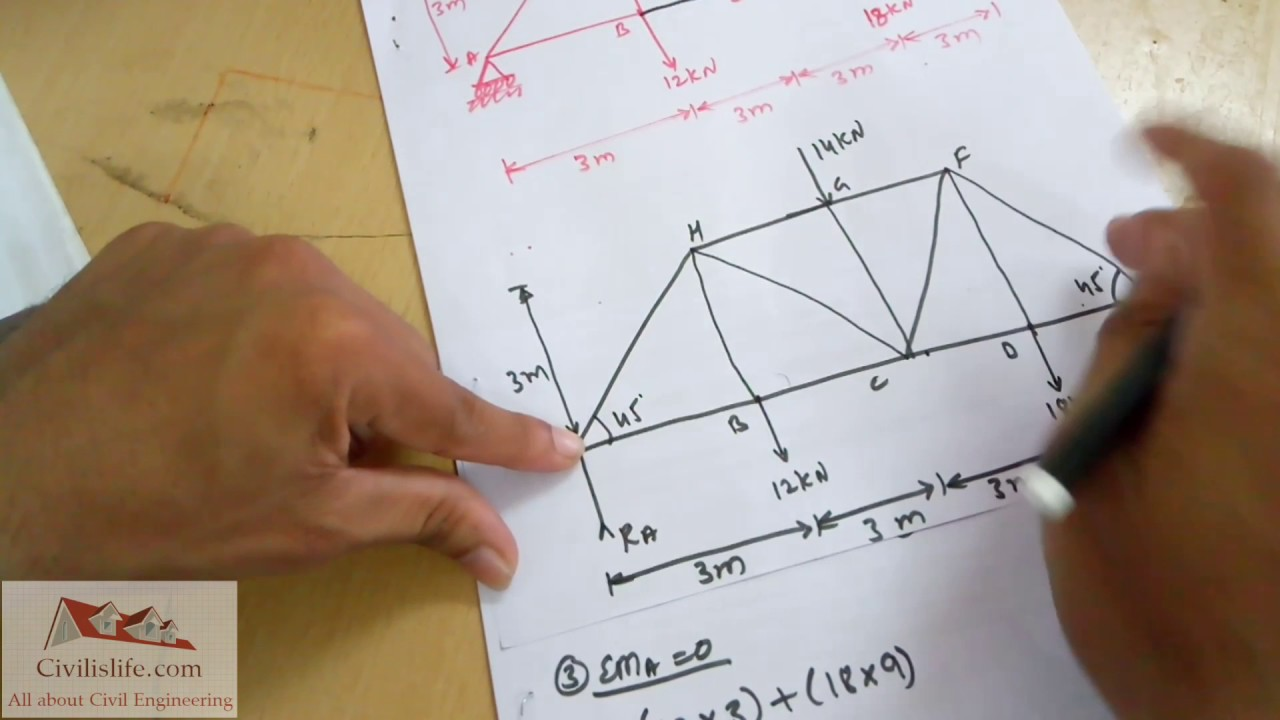 Truss | Method of Section Explained with Example 1 ...