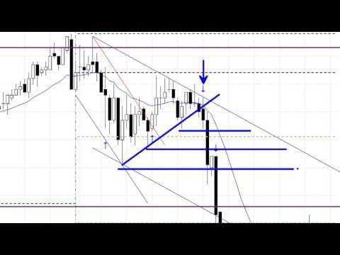 Market Mindset Day Trading Crude Oil Futures; www.SlingshotFutures.com