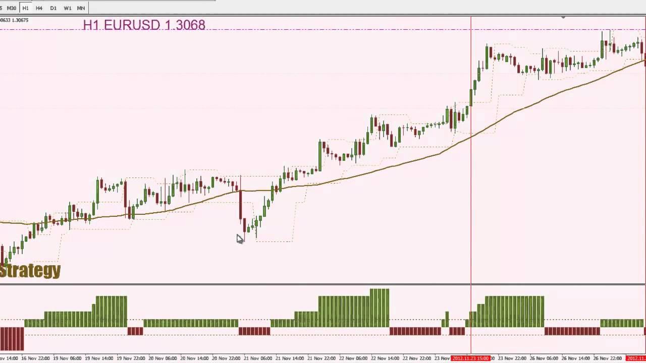 Тактики и стратегии торговли на форекс цена форекс нефти на сегодня онлайн график