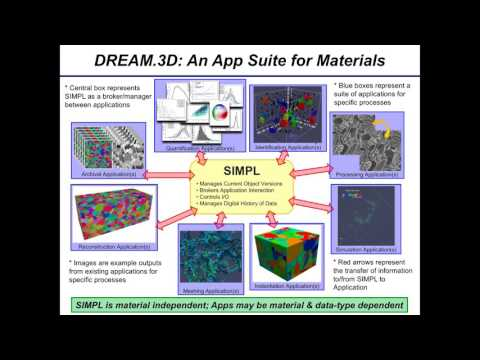 Introduction to DREAM 3D and SIMPL Webinar