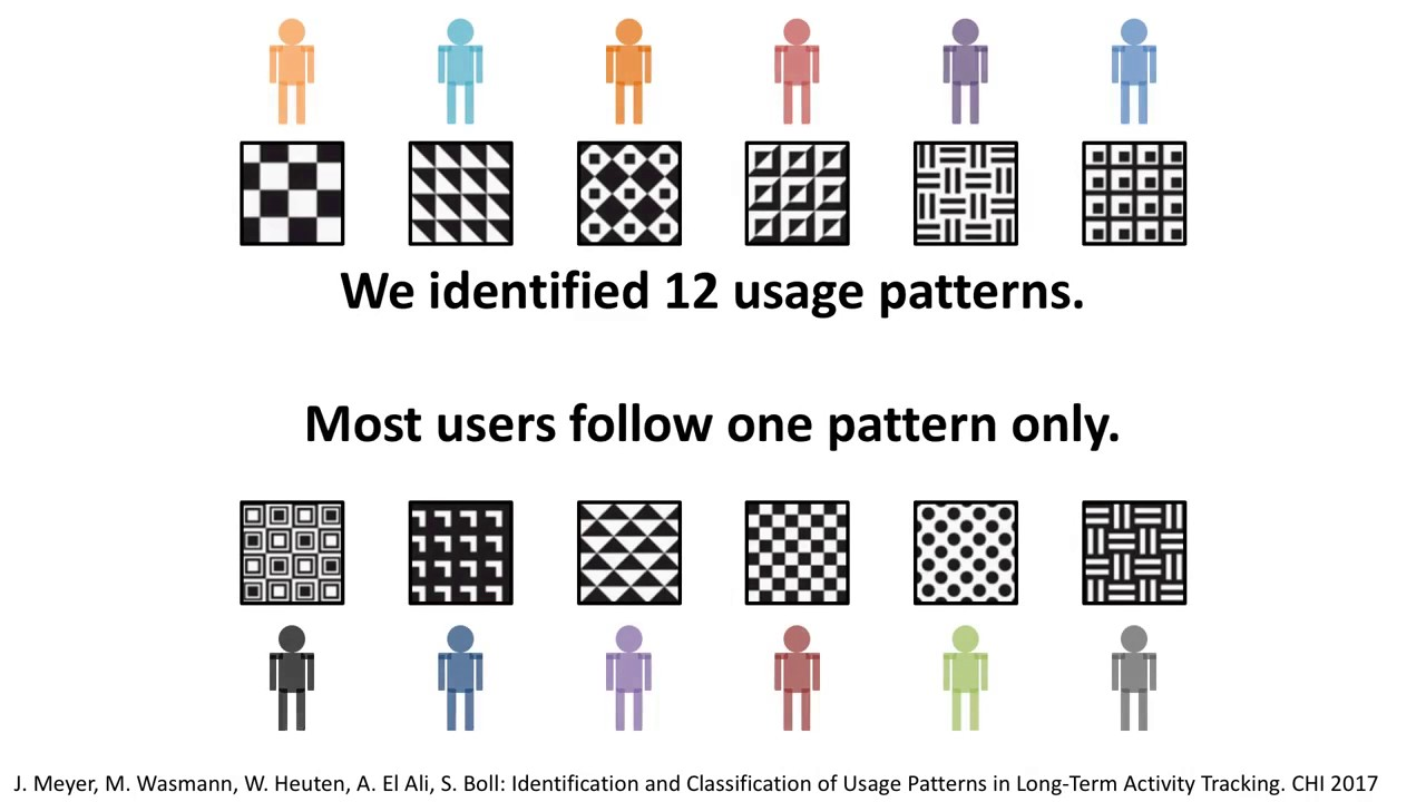 Identification and Classification of Usage Patterns in Long-Term