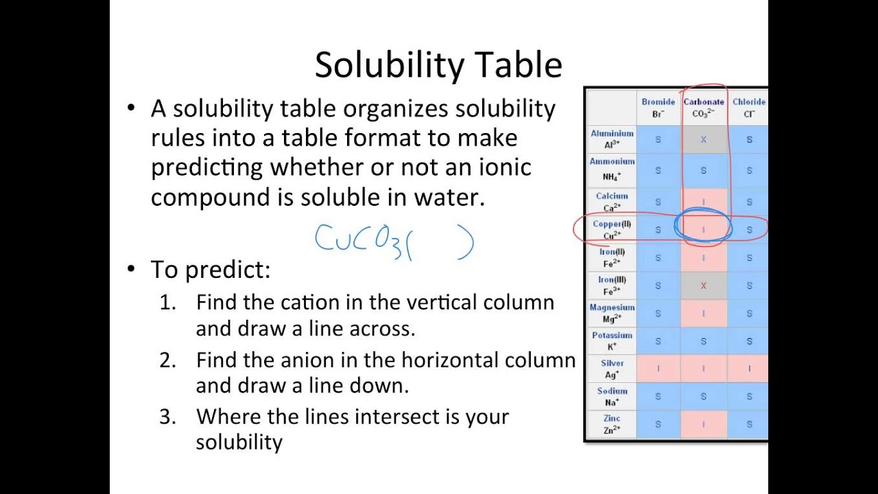 Solubility Rules and Solubility Table YouTube – Solubility Chart