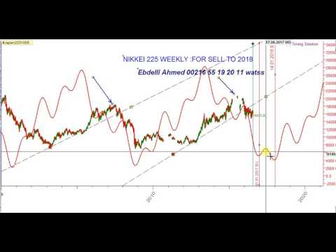 Nikkei 225 weekly analyse