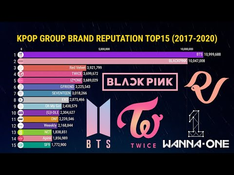 [TOP 15] KPOP GROUP BRAND REPUTATION RANKINGS | 2017-2020