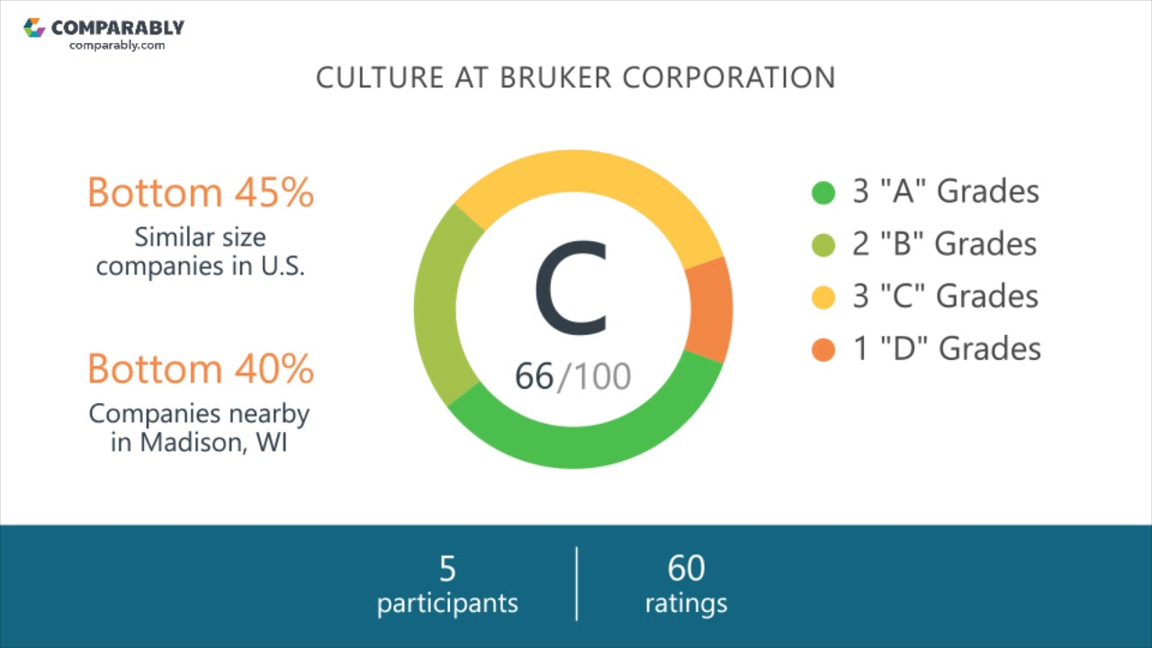 Bruker Corporation Company Culture | Comparably
