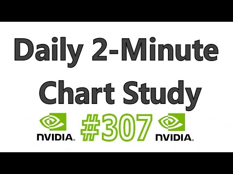 Daily 2-Minute Chart Study #307 : 5 - 7 Successful WEEKLY Breakouts = Imminent Pause