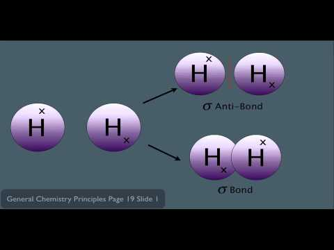 Molecular Orbital Theory Organic Chemistry Introduction