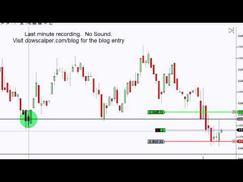 Dow Scalper Futures Trading System June 8 2012