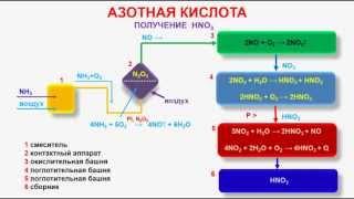 № 225. Неорганическая химия. Тема 27. Азот и его соединения. Часть 7. Азотная кислота - получение