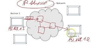 Netzwerke - Protokolle II - Datenpakete